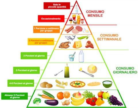 La Pizza nella dieta Mediterranea